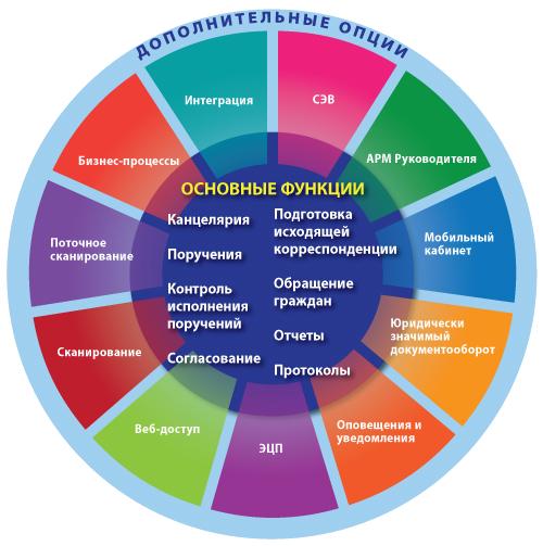 как работать в мсэд московской области подробная инструкция - фото 9