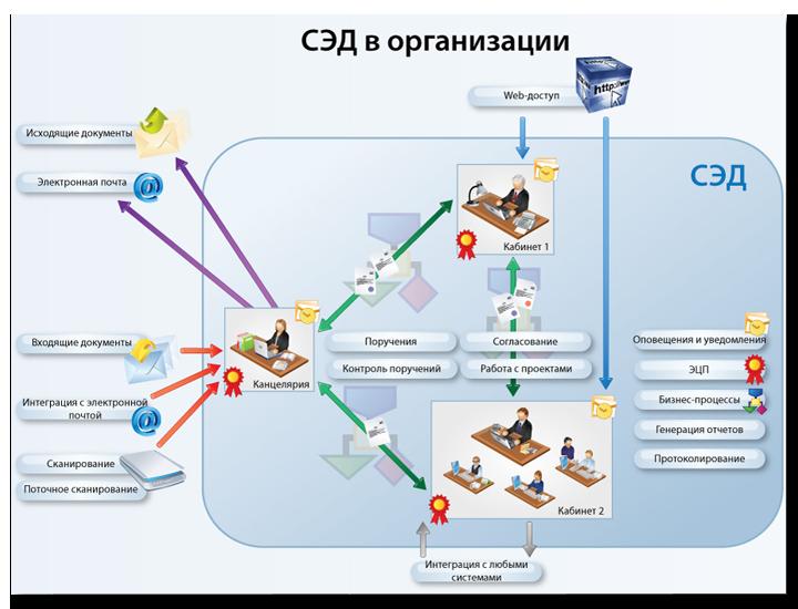 как работать в мсэд московской области подробная инструкция - фото 7
